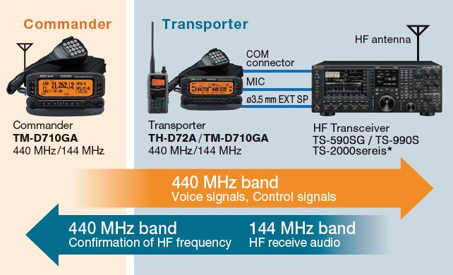 TM-D710GA | Amateur Radio | Communications | KENWOOD USA