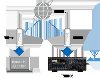 Operability|TS-890S | Amateur Radio | Communications | KENWOOD USA